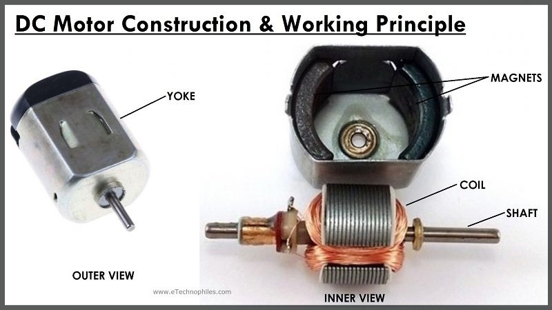 DC Motor working principle and construction