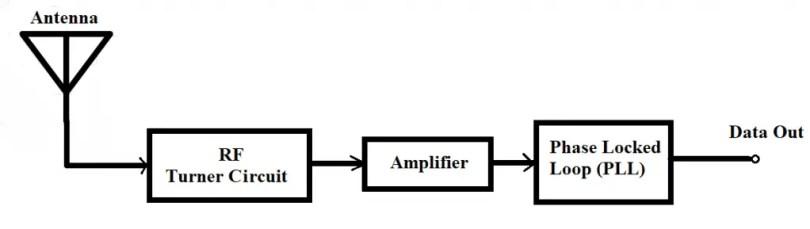 433 MHz Receiver Module Working