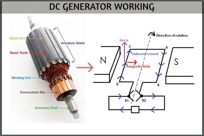 DC GENERATOR WORKING