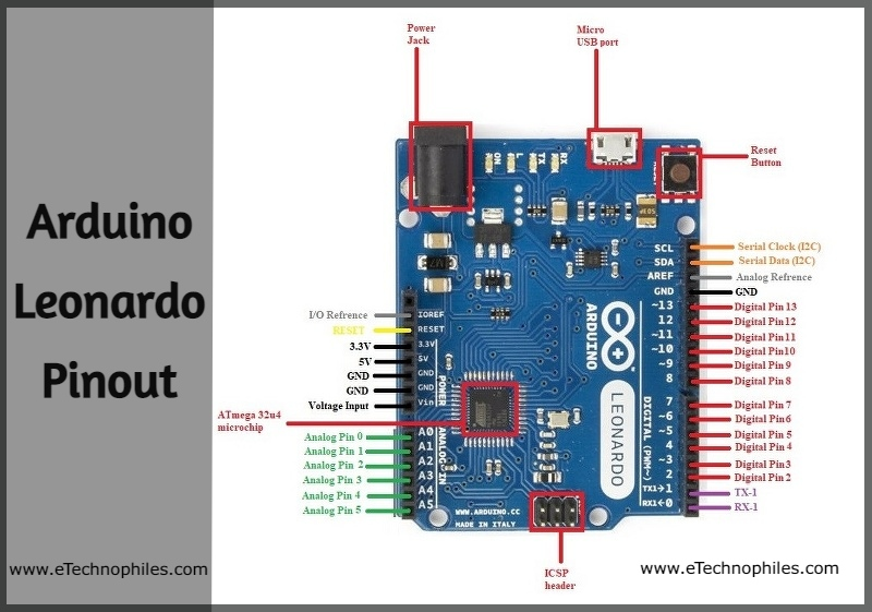 Arduino Leonardo Pinout in detail