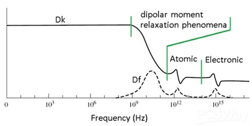 Variation of dielectric constant and dissipation factor with the frequency of a dielectric material