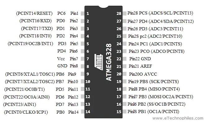 ATmega328P pinout