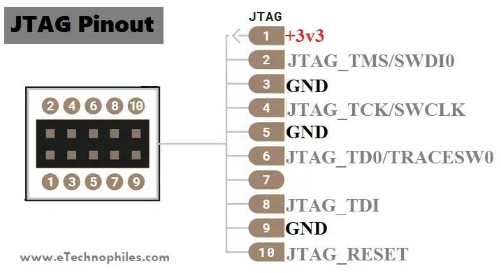 JTAG pinout
