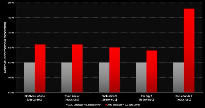 AMD_catalyst_13_5_beta
