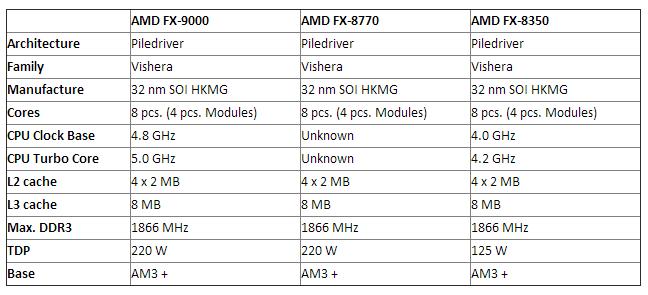 AMD_FX9000_FX8770