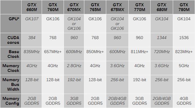 gtx_700m_specs