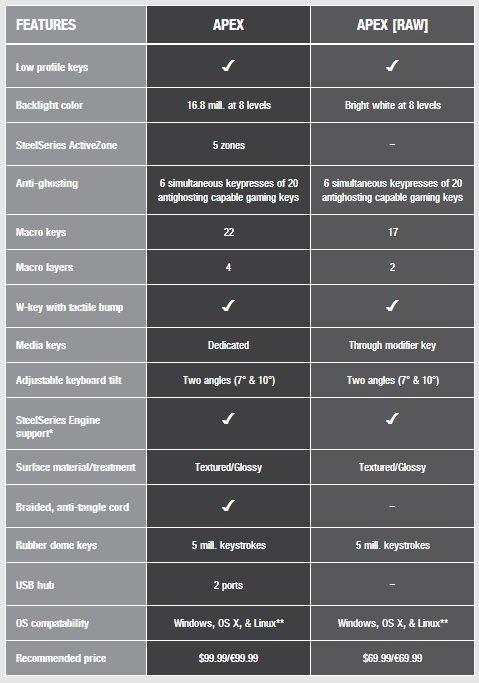 apex comparison chart