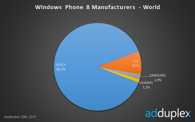 windows_phone8_stats_1