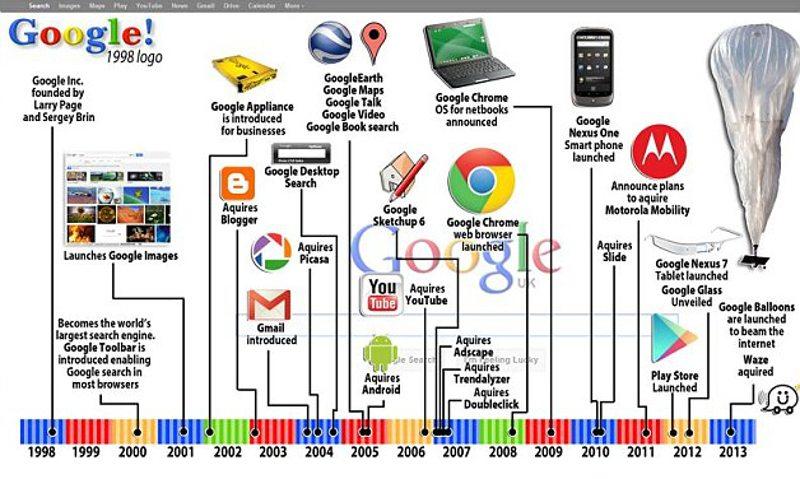 Image result for google products timeline