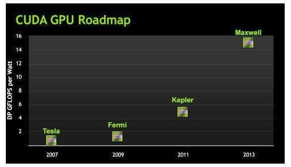 Nvidia Roadmap 2011 bis 2013