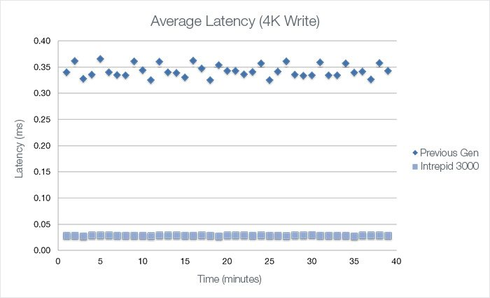 intrepid3000_io_performance2