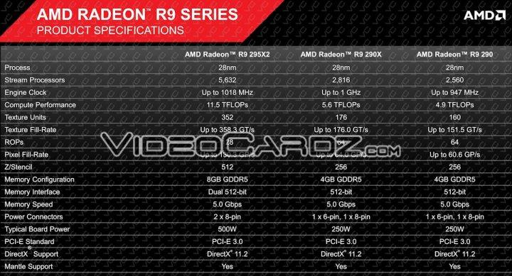 AMD-Radeon-R9-295X2-Specifications-Final