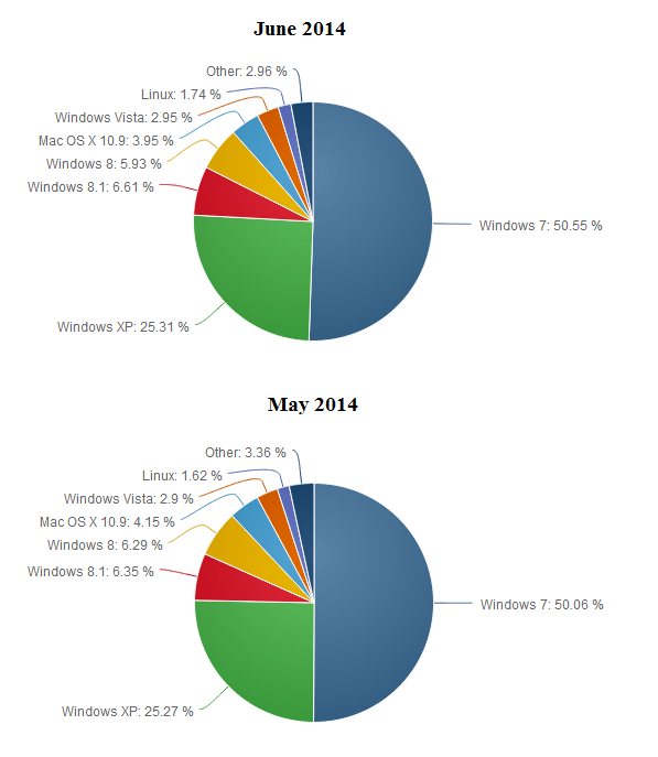 windows_market_share_may_jun_2014