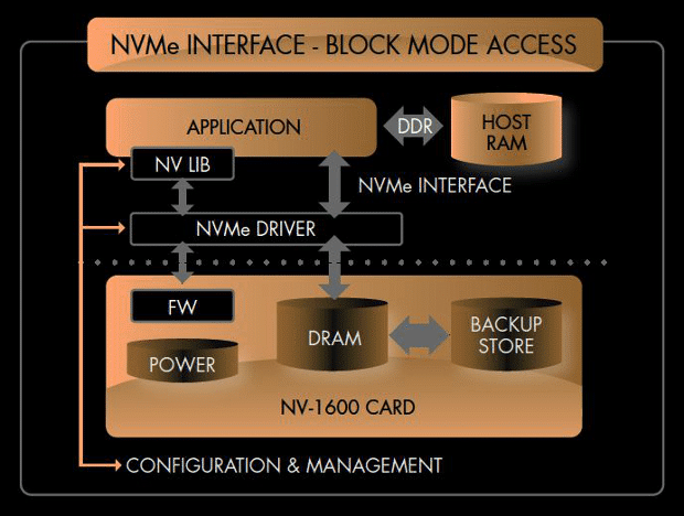 PCM-NVMe-interface-block-mode-access