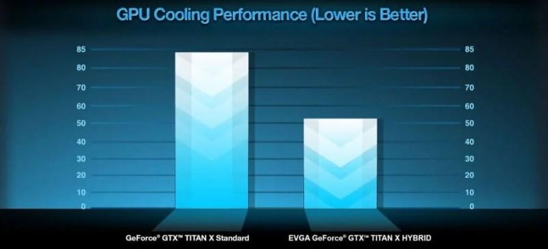 2015-05-29-19_22_51-EVGA-Articles-EVGA-GeForce-GTX-TITAN-X-HYBRID-900x409