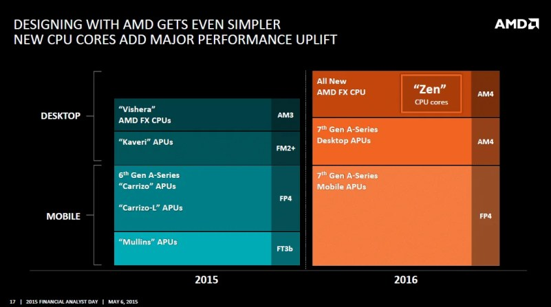 AMD Financial Analyst 2015 Zen 3