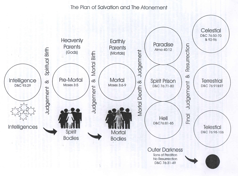 The Plan Of Salvation Diagrams Eternalfe
