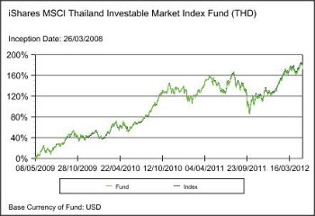 iShares MSCI Thailand Investable Market Index Fund (THD)