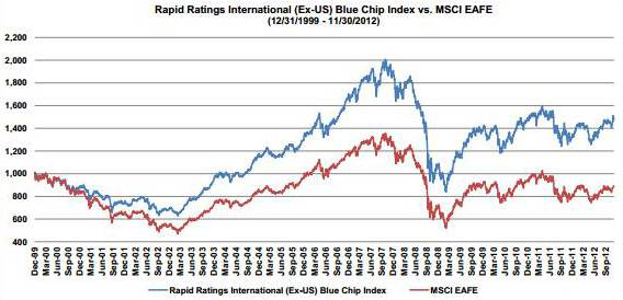Rapid Ratings International (ex-US) Blue Chip Index