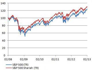 S&P 500 Shariah versus S&P 500