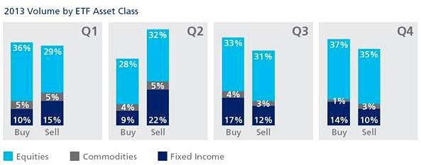 ETF volumes by asset class 2013, Tradeweb data