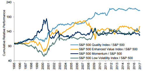 S&P 500 factor returns