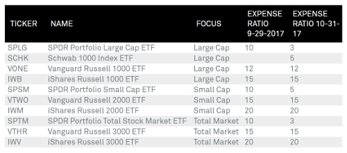 ETF flows chasing fee cuts, reports FactSet