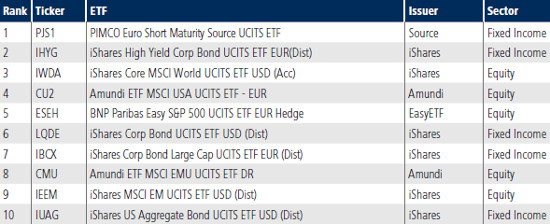 Tradeweb Top 10 ETFs November 2017