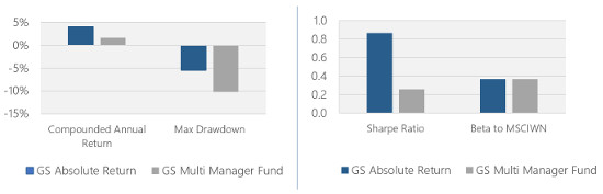 Goldman Sachs alternative liquids ETFs