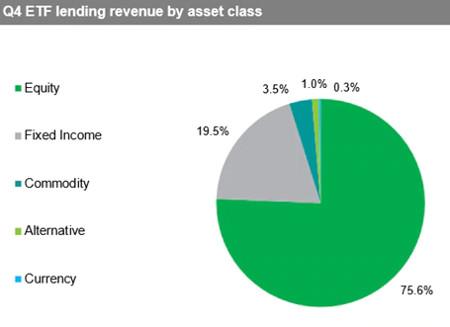 ETF Lending by asset class ihs markit