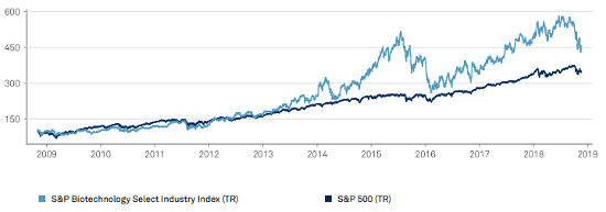 ETFS Biotechnology ETF performance