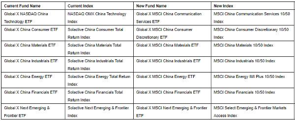 MSCI Global X China Sector ETFs