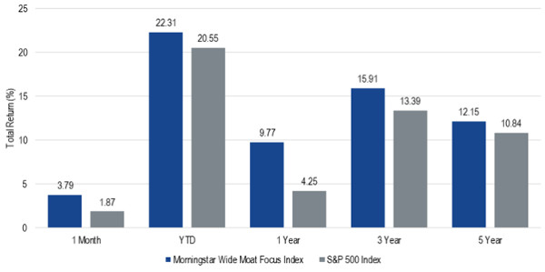VanEck MOAT ETF performance