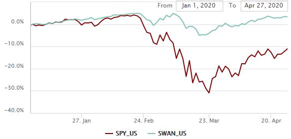 SWAN vs. SPY relative performance