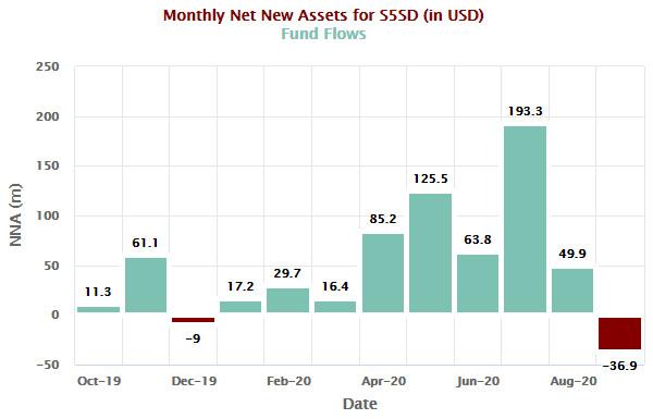 UBS S&P 500 ESG ETF Net inflows