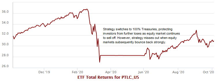 Pacer ETFs modifies Trendpilot strategy with new 'Extreme Valuation Trigger'