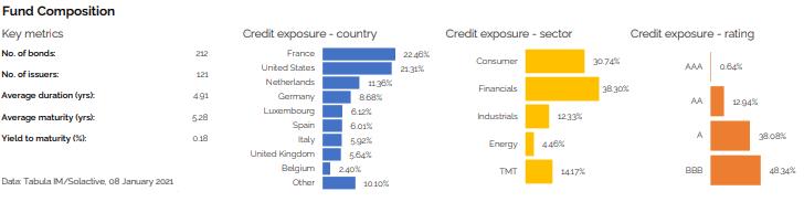 Tabula EUR IG Bond Paris-aligned Climate UCITS ETF (TABC GY)