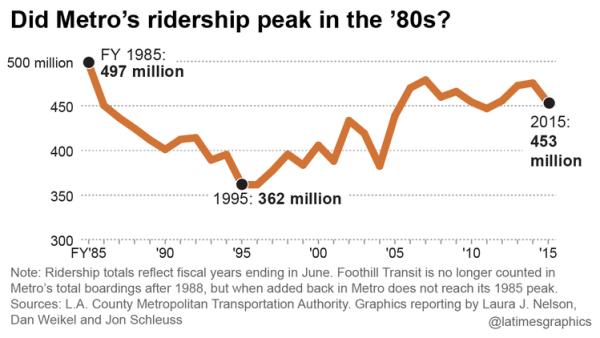 la-me-g-ridership-slump-20160126-1