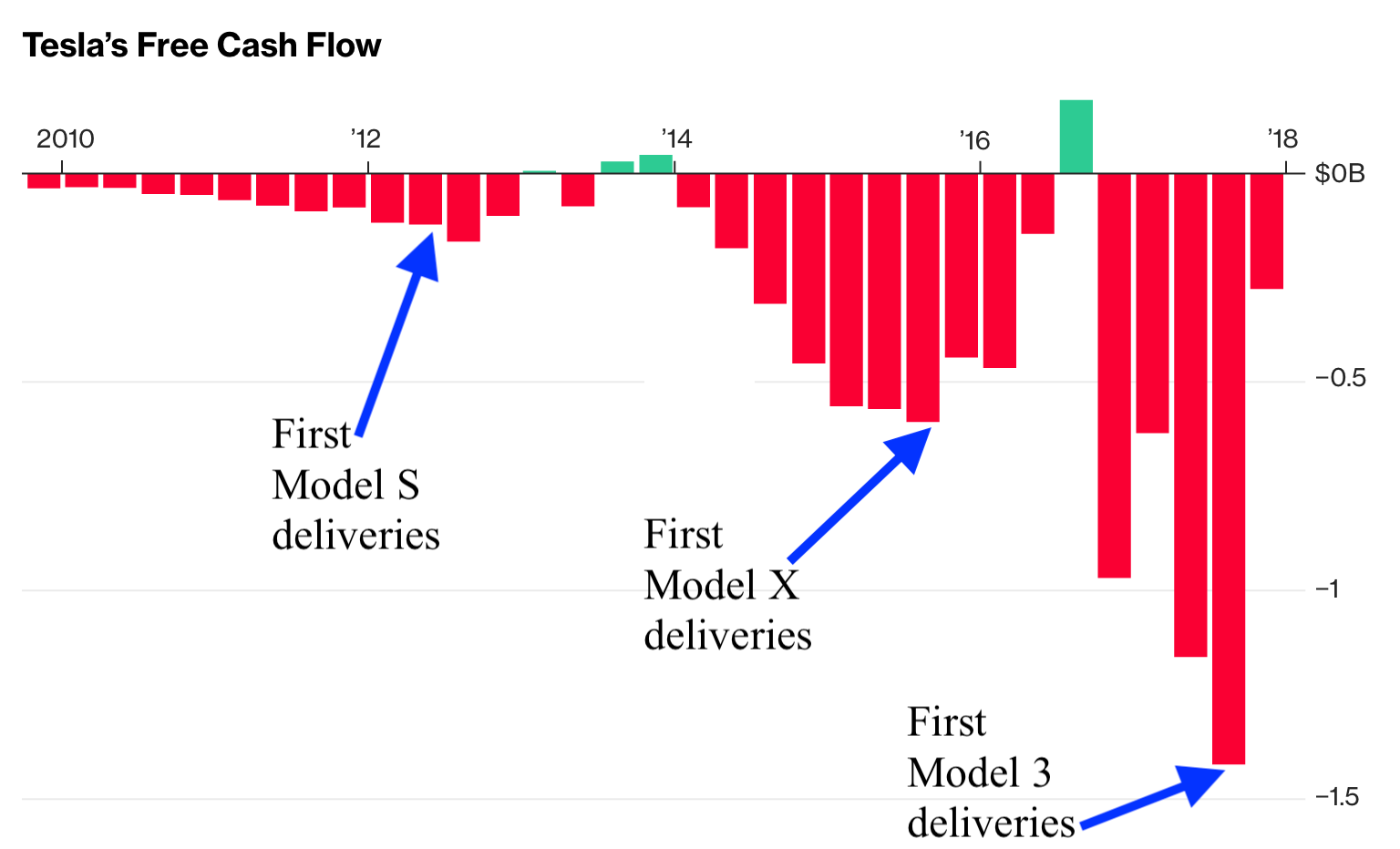 it's silly for stephens to take a snapshot of tesla's current losses  without broader context and insight into the company's business plan