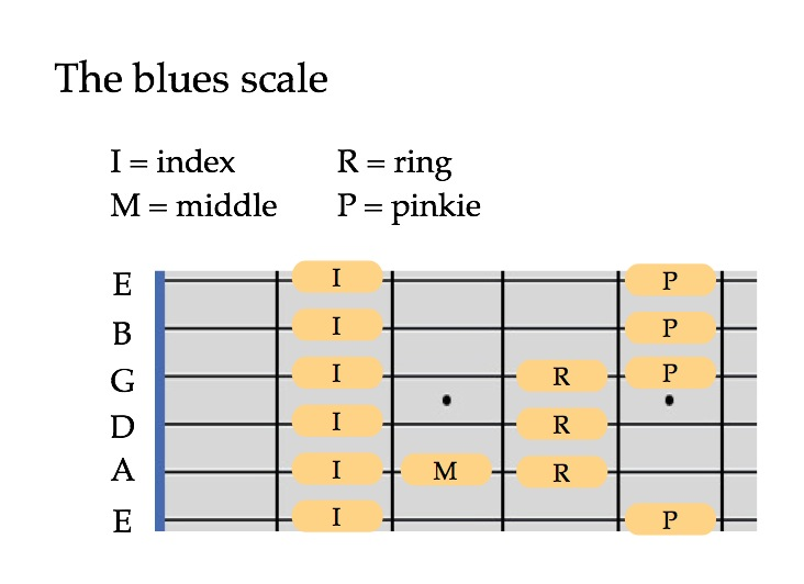 The blues scale | The Ethan Hein Blog