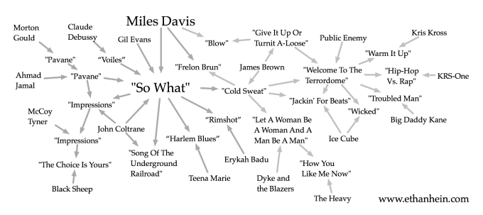 "Miles Davis ""So What"" sample map"