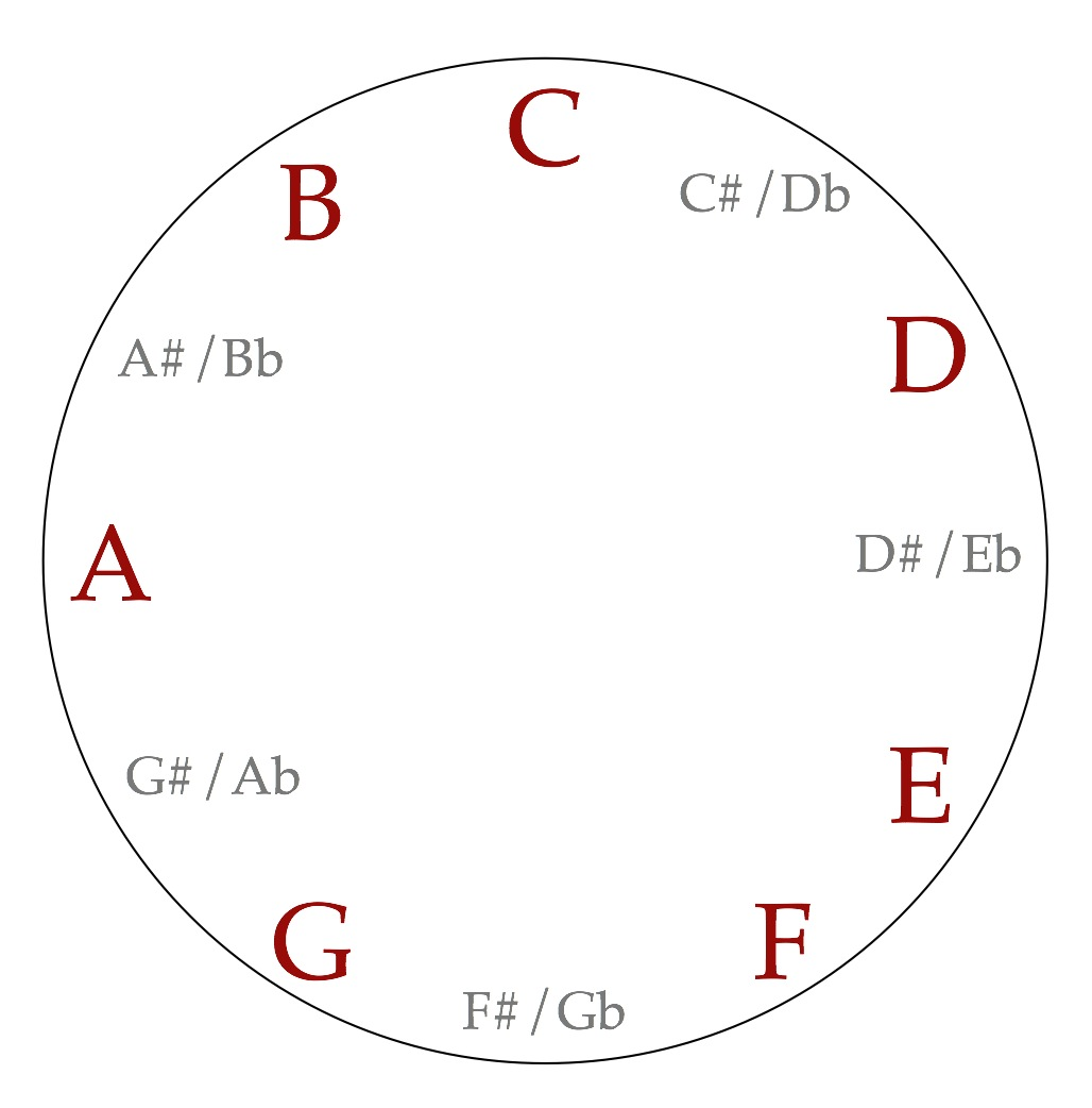 Secondary dominants the ethan hein blog theres a simple formula to use notes from c major to make a set of chords that sound good together you start on a scale degree and then go around the hexwebz Choice Image