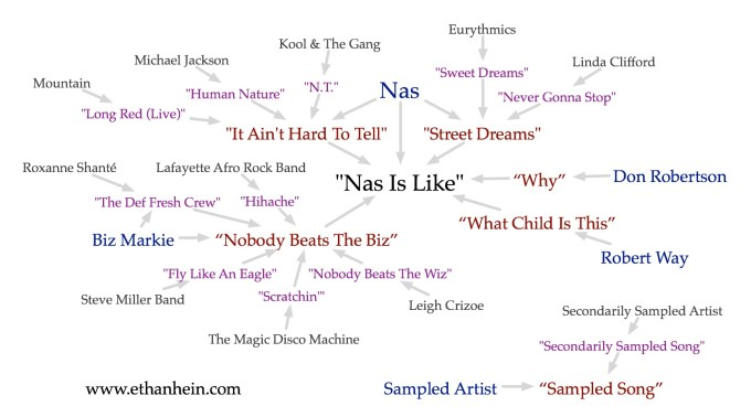 """Nas Is Like"" sample map"