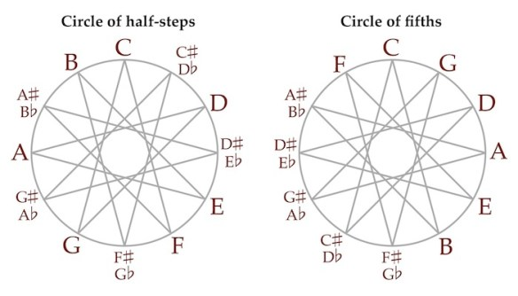 Circles of fifths and half-steps