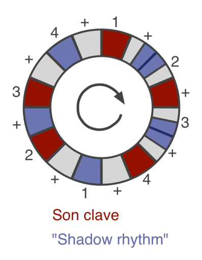 son clave and its shadow