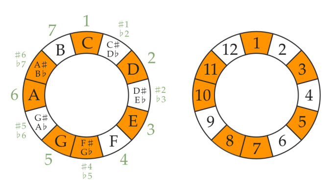 Lydian dominant mode rhythm