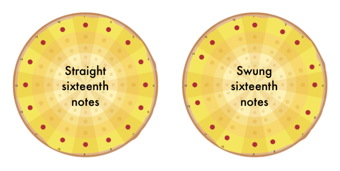 Graphical Representation Of Pizza