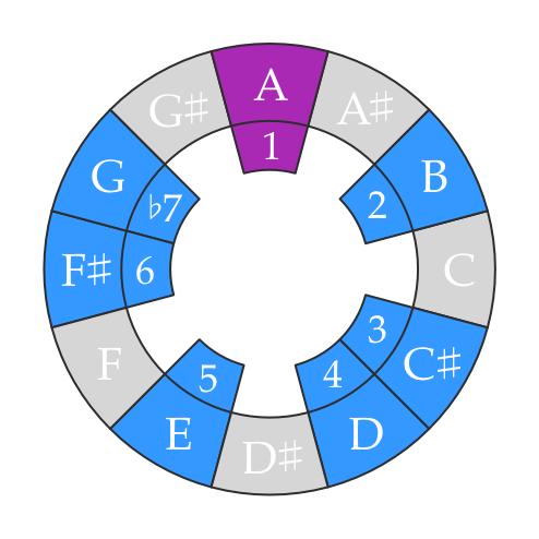 A Mixolydian mode