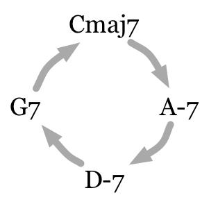 Jazz turnaround chord loop