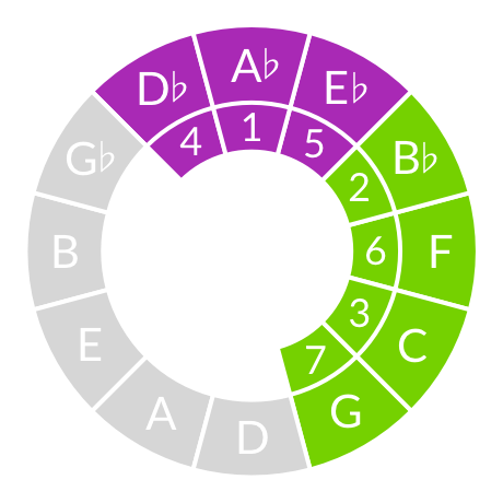The happiest chord progression ever | The Ethan Hein Blog